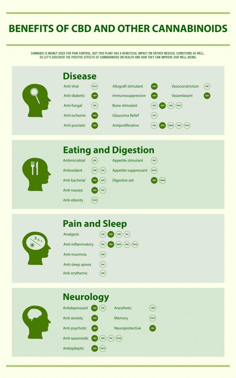 How CBD Benefits You